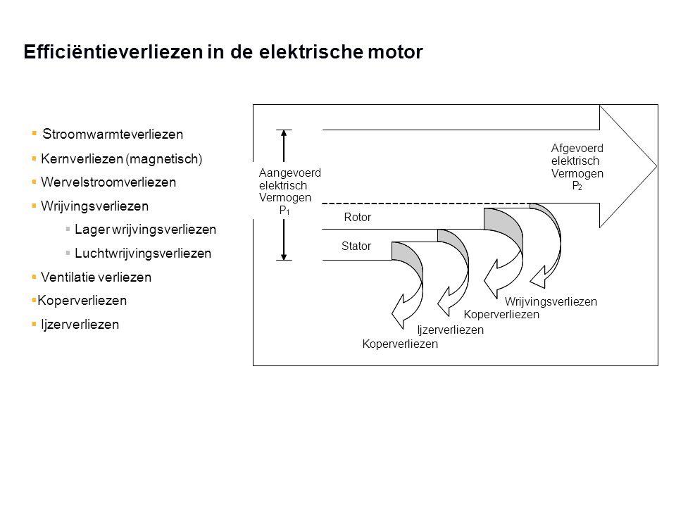 Efficiëntieverliezen in de elektrische motor