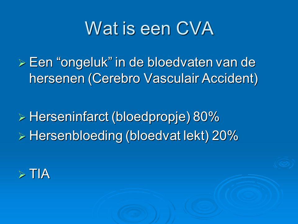 Wat is een CVA Een ongeluk in de bloedvaten van de hersenen (Cerebro Vasculair Accident) Herseninfarct (bloedpropje) 80%
