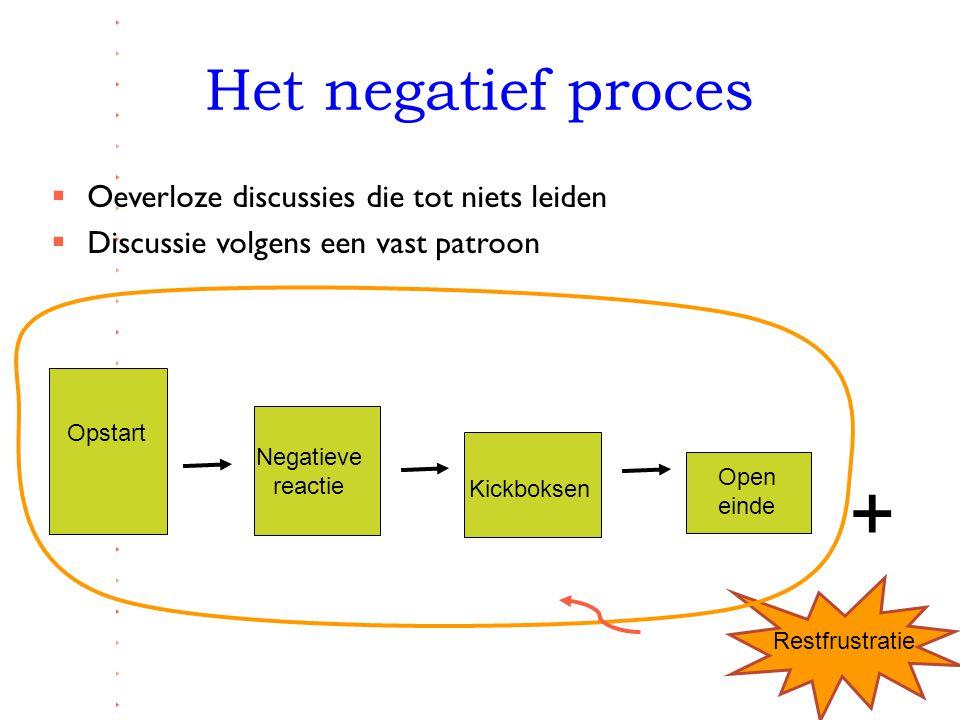 + Het negatief proces Oeverloze discussies die tot niets leiden