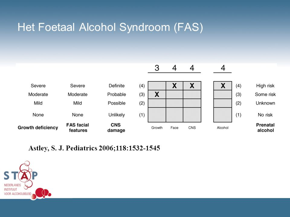 Het Foetaal Alcohol Syndroom (FAS)