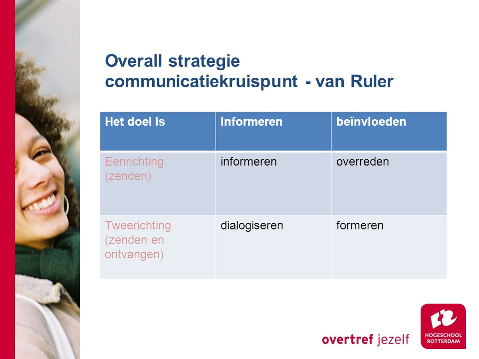 Overall strategie communicatiekruispunt - van Ruler