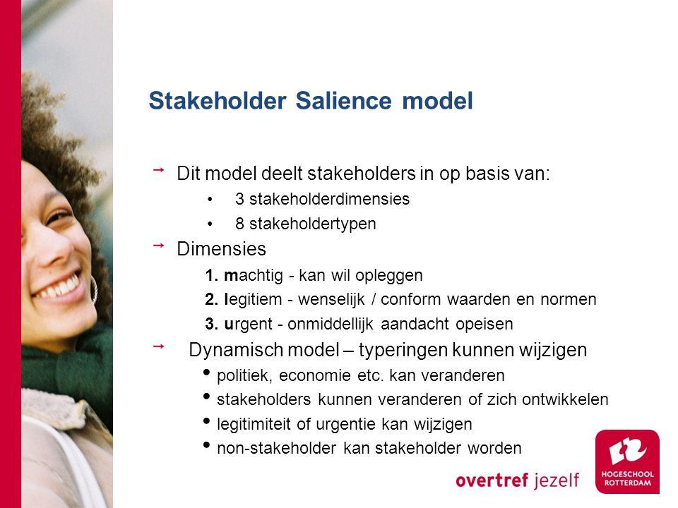 Stakeholder Salience model