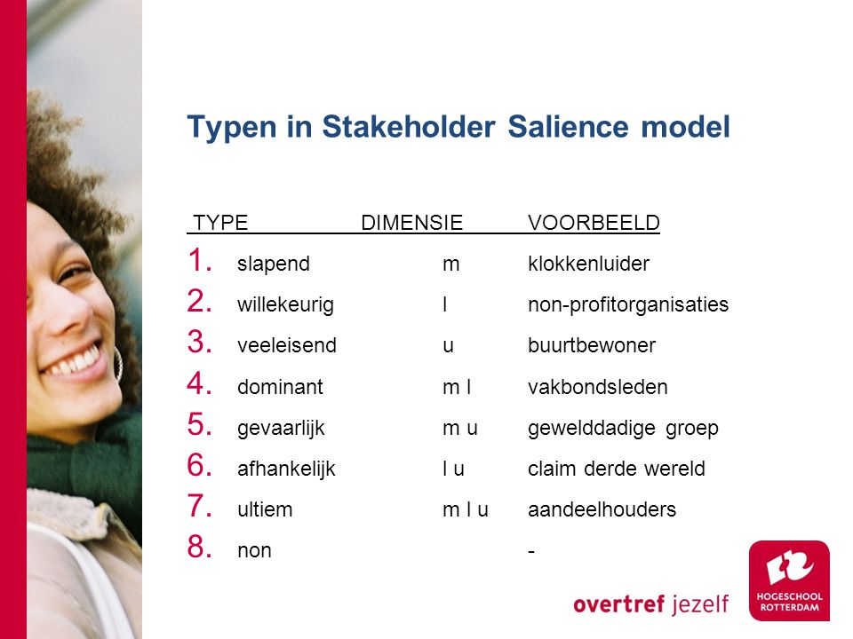 Typen in Stakeholder Salience model