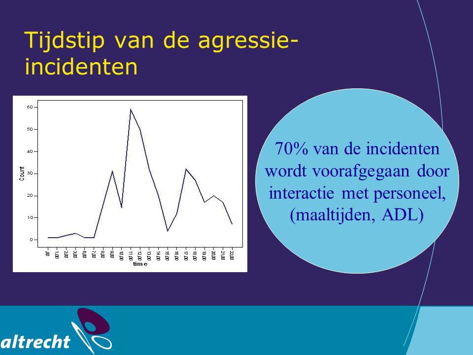 Tijdstip van de agressie-incidenten
