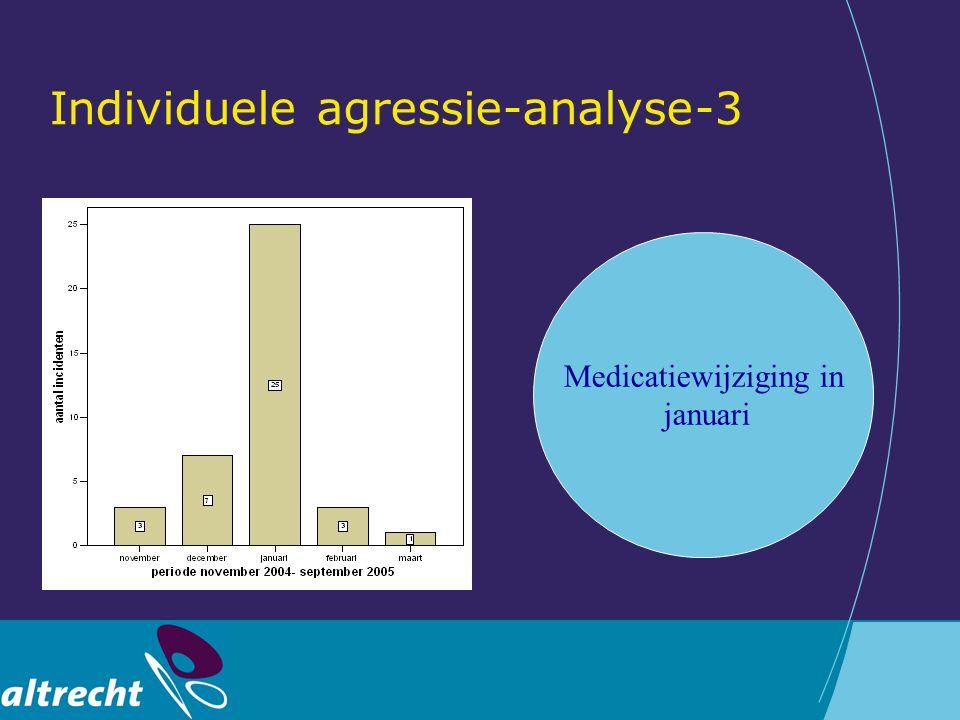 Individuele agressie-analyse-3