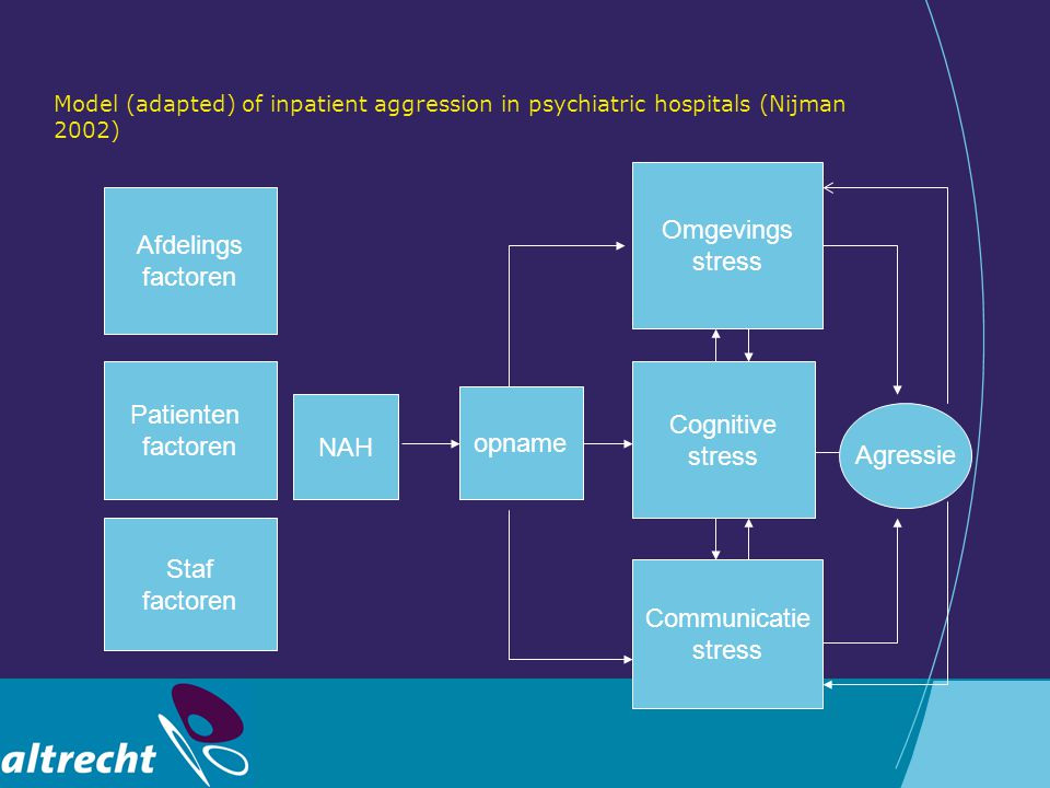 Omgevings stress Afdelings factoren Patienten Cognitive factoren