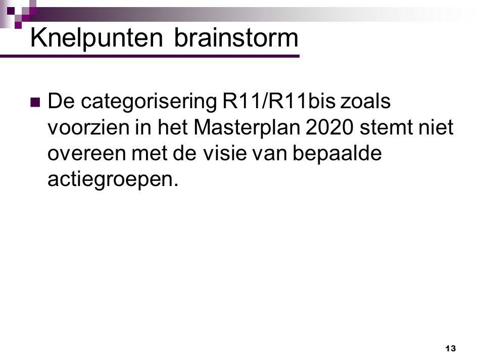 Knelpunten brainstorm