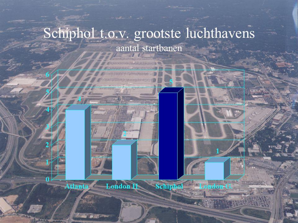 Schiphol t.o.v. grootste luchthavens aantal startbanen