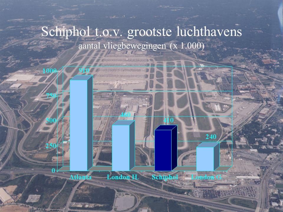 Schiphol t.o.v. grootste luchthavens aantal vliegbewegingen (x 1.000)