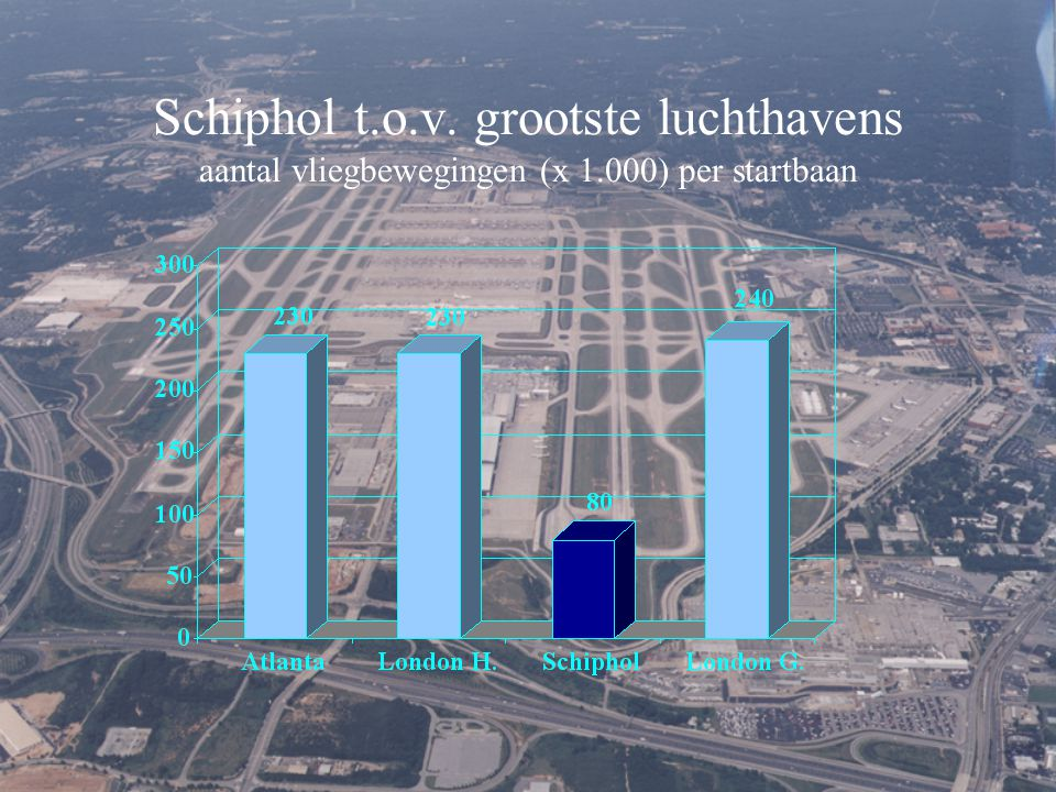 Schiphol t. o. v. grootste luchthavens aantal vliegbewegingen (x 1