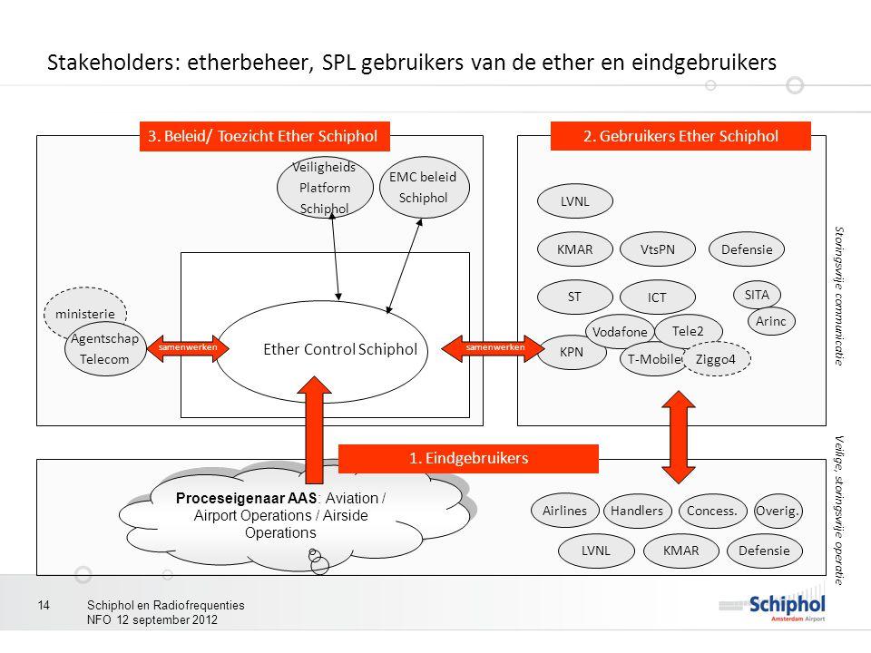 Stakeholders: etherbeheer, SPL gebruikers van de ether en eindgebruikers