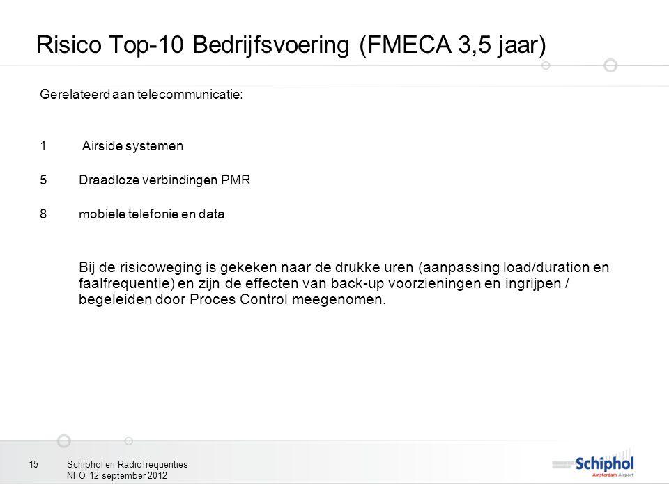Risico Top-10 Bedrijfsvoering (FMECA 3,5 jaar)
