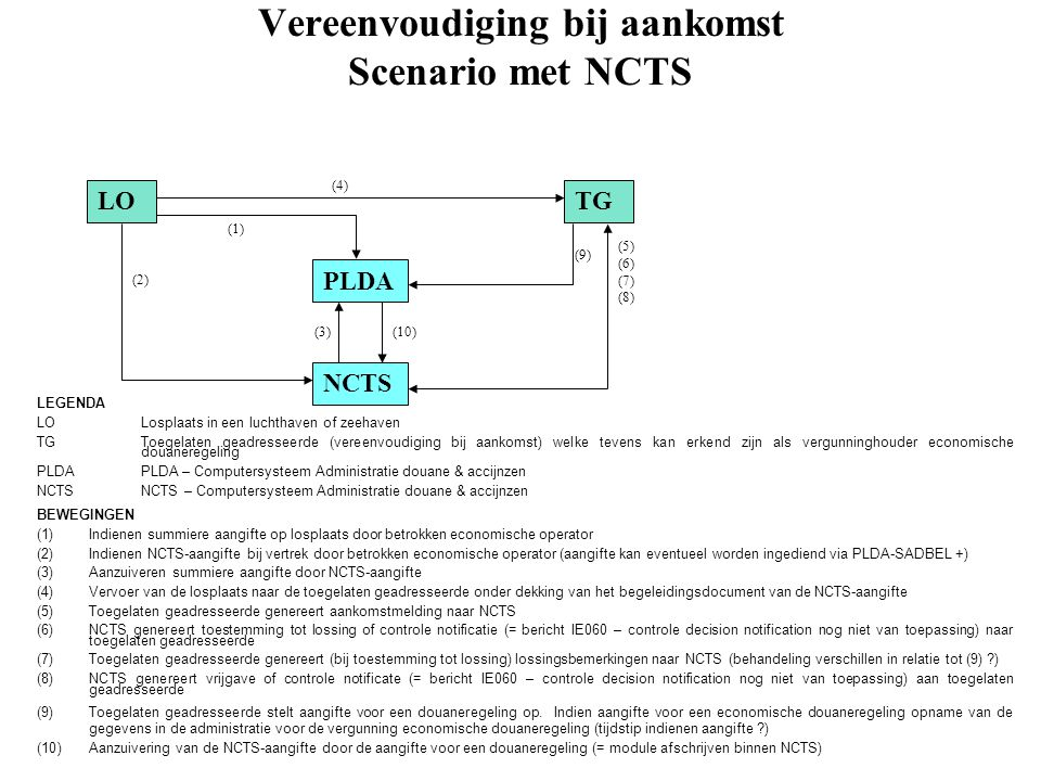 Vereenvoudiging bij aankomst Scenario met NCTS