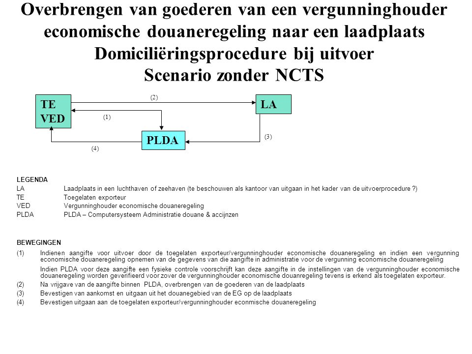 Overbrengen van goederen van een vergunninghouder economische douaneregeling naar een laadplaats Domiciliëringsprocedure bij uitvoer Scenario zonder NCTS