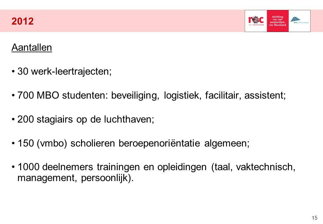 2012 Aantallen. 30 werk-leertrajecten; 700 MBO studenten: beveiliging, logistiek, facilitair, assistent;