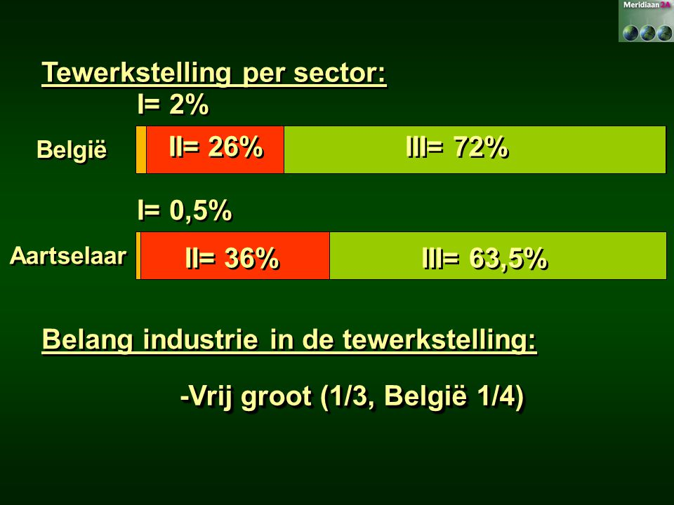 Tewerkstelling per sector: I= 2%