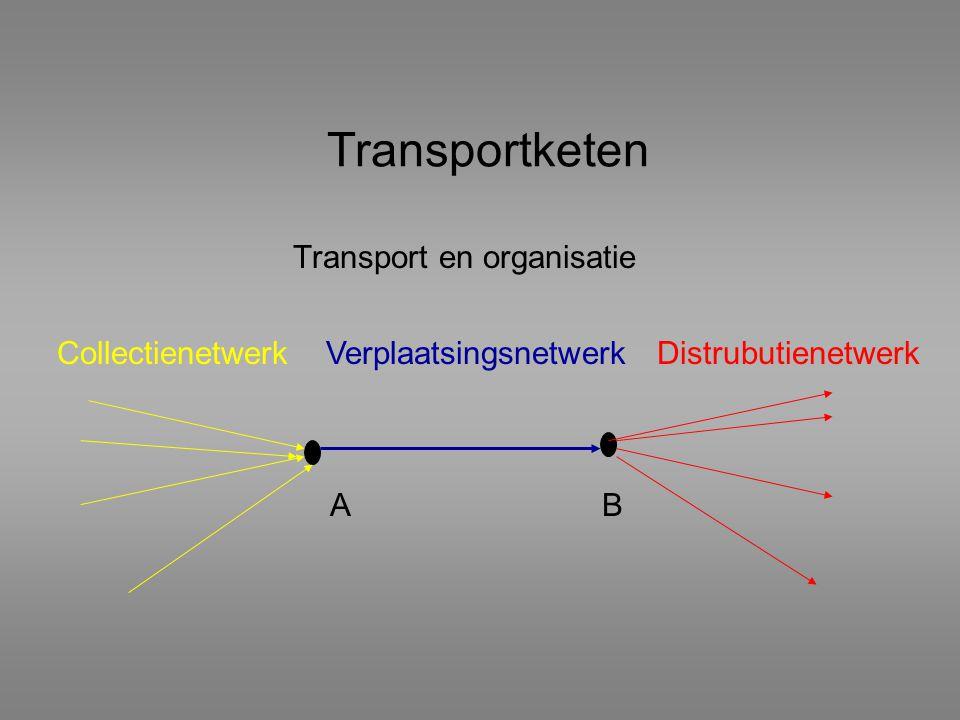 Transport en organisatie