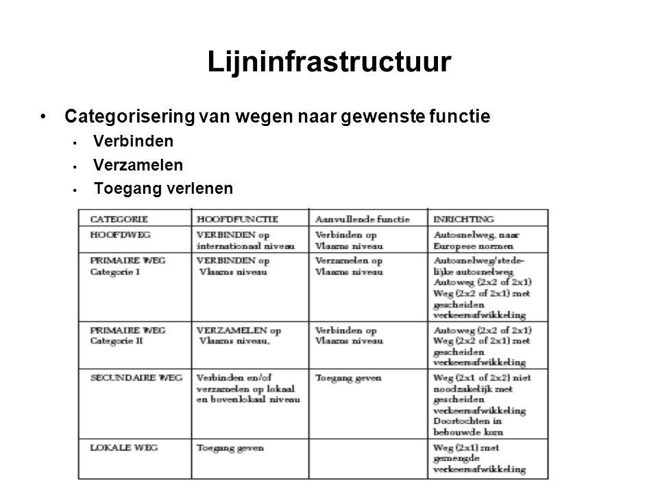 Lijninfrastructuur Categorisering van wegen naar gewenste functie
