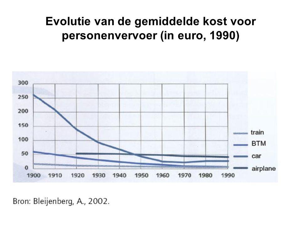 Evolutie van de gemiddelde kost voor personenvervoer (in euro, 1990)