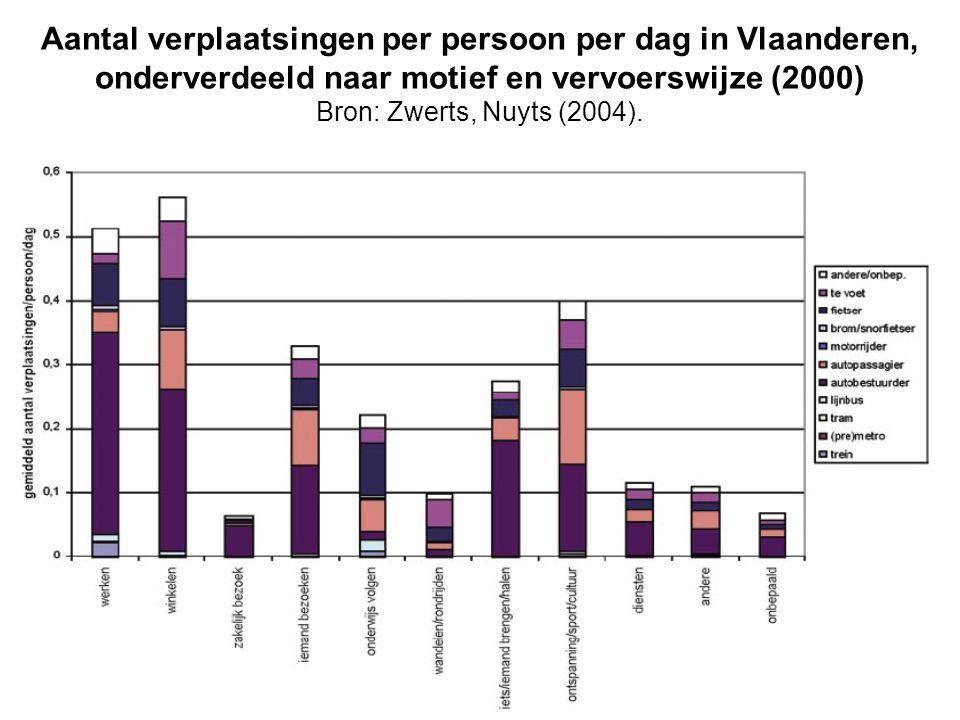 Aantal verplaatsingen per persoon per dag in Vlaanderen, onderverdeeld naar motief en vervoerswijze (2000) Bron: Zwerts, Nuyts (2004).