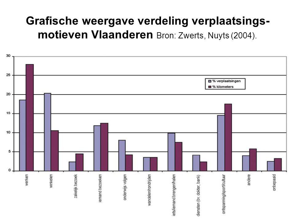 Grafische weergave verdeling verplaatsings-motieven Vlaanderen Bron: Zwerts, Nuyts (2004).