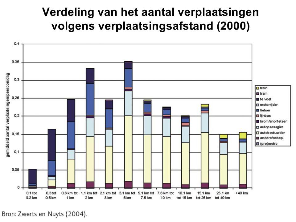 Verdeling van het aantal verplaatsingen volgens verplaatsingsafstand (2000)