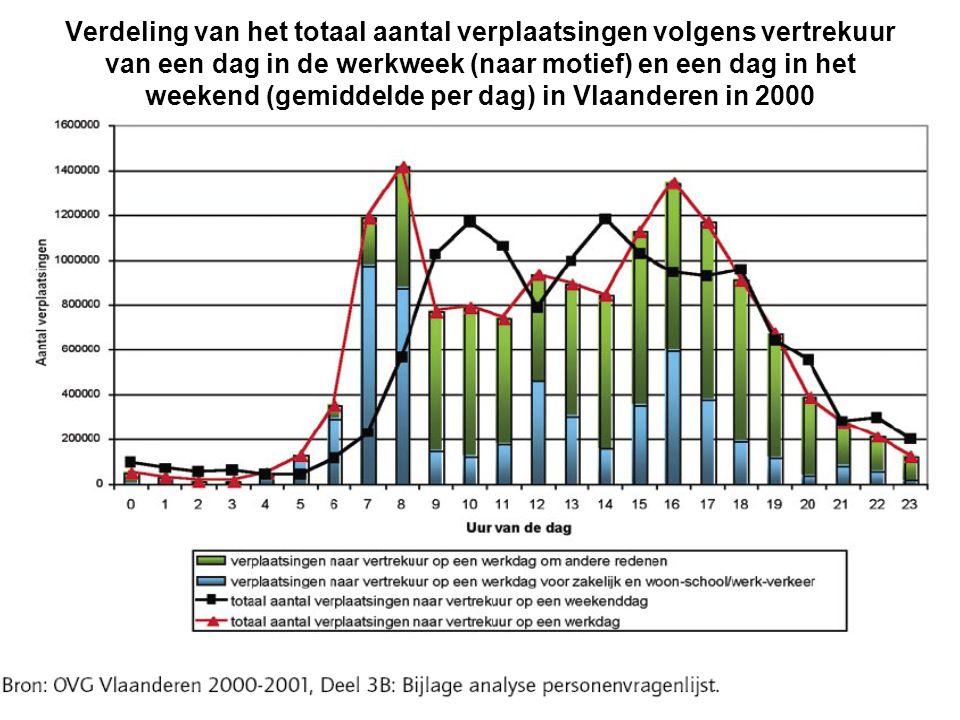 Verdeling van het totaal aantal verplaatsingen volgens vertrekuur van een dag in de werkweek (naar motief) en een dag in het weekend (gemiddelde per dag) in Vlaanderen in 2000