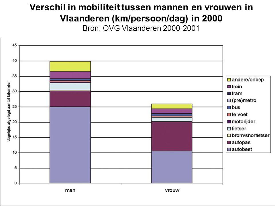 Verschil in mobiliteit tussen mannen en vrouwen in Vlaanderen (km/persoon/dag) in 2000 Bron: OVG Vlaanderen 2000-2001