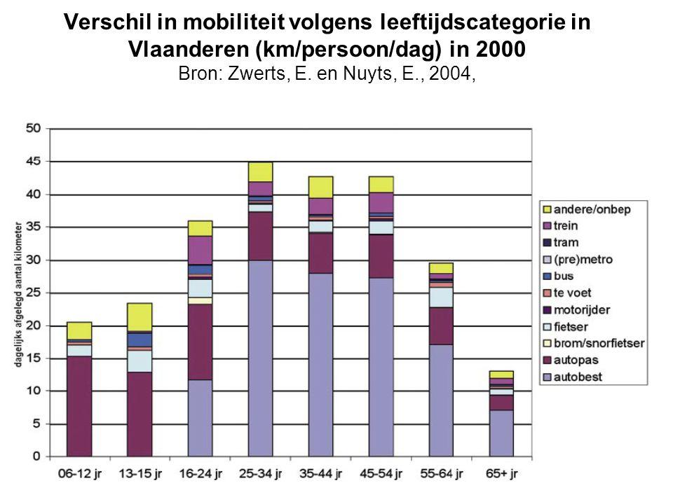 Verschil in mobiliteit volgens leeftijdscategorie in Vlaanderen (km/persoon/dag) in 2000 Bron: Zwerts, E.