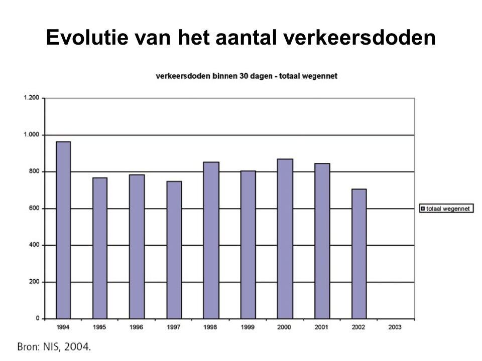 Evolutie van het aantal verkeersdoden