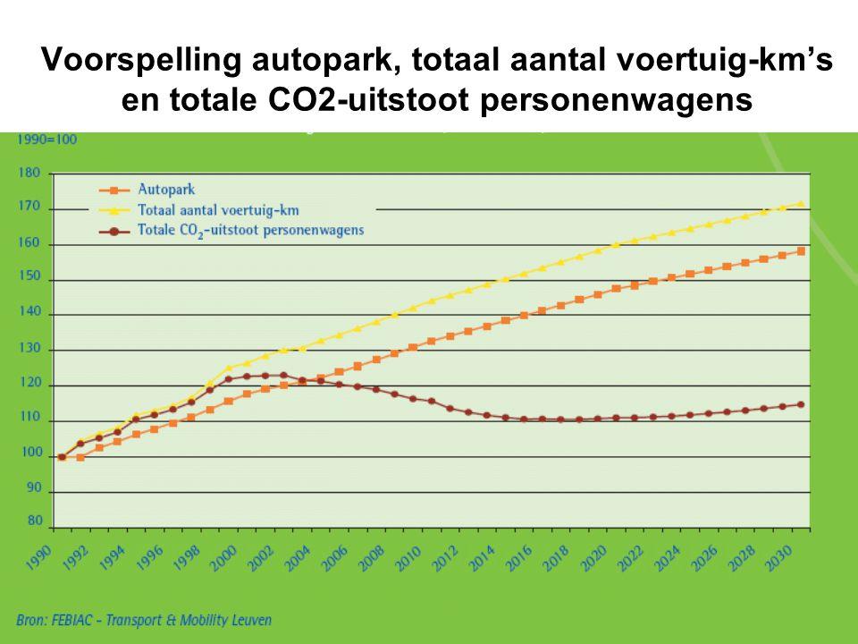 Voorspelling autopark, totaal aantal voertuig-km's en totale CO2-uitstoot personenwagens