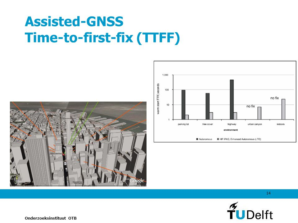 Assisted-GNSS Time-to-first-fix (TTFF)