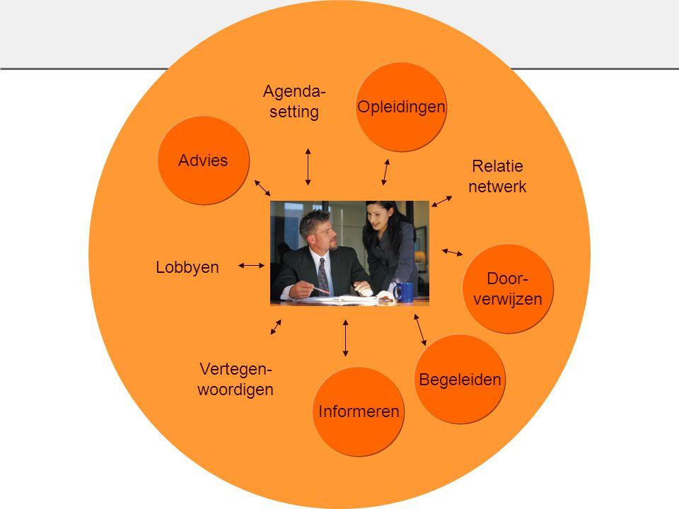 Agenda- setting. Opleidingen. Advies. Relatie. netwerk. Lobbyen. Door- verwijzen. Vertegen-