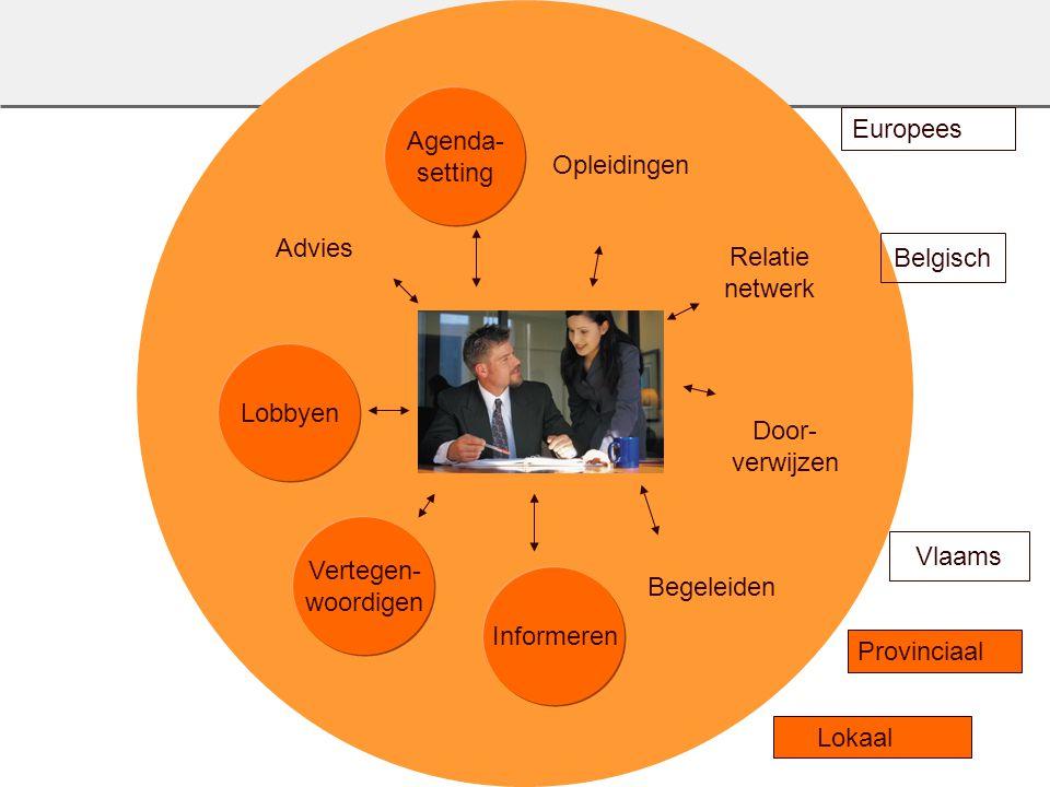 Agenda- setting. Opleidingen. Europees. Advies. Relatie. netwerk. Belgisch. Lobbyen. Door- verwijzen.