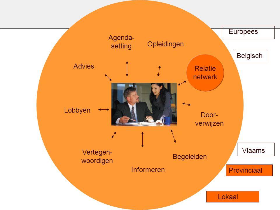Agenda- setting. Opleidingen. Europees. Advies. Belgisch. Relatie. netwerk. Lobbyen. Door- verwijzen.