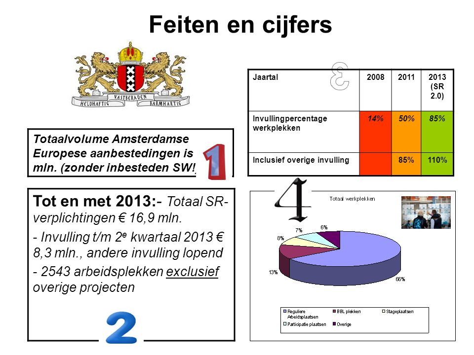 Feiten en cijfers Jaartal. 2008. 2011. 2013 (SR 2.0) Invullingpercentage werkplekken. 14% 50%
