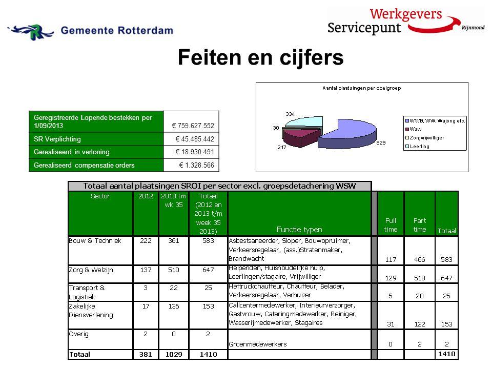 Feiten en cijfers Geregistreerde Lopende bestekken per 1/09/2013