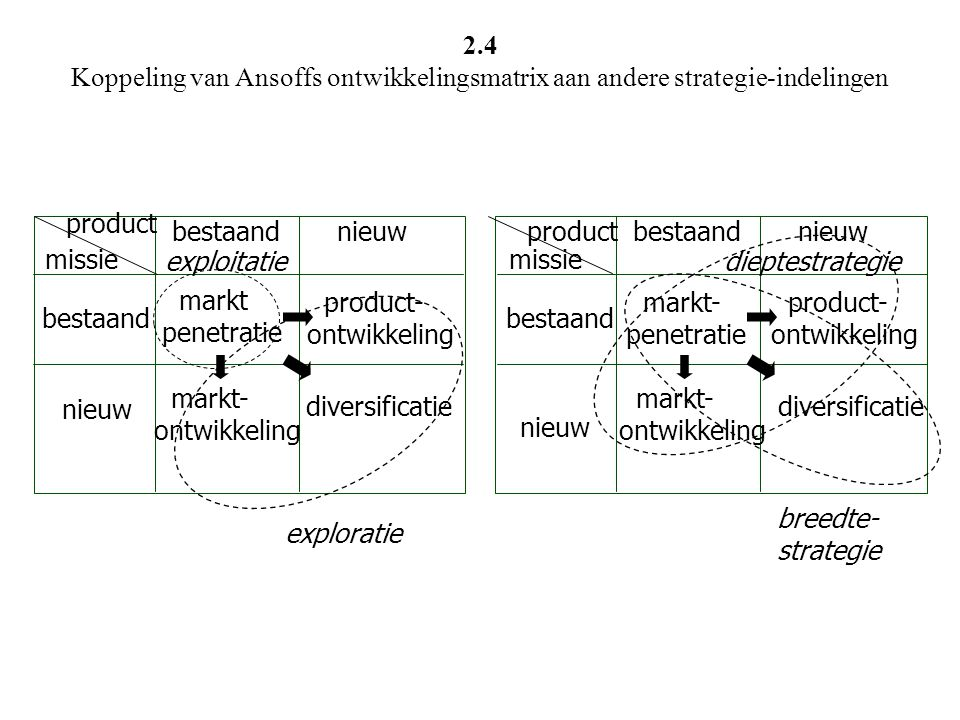 2.4 Koppeling van Ansoffs ontwikkelingsmatrix aan andere strategie-indelingen
