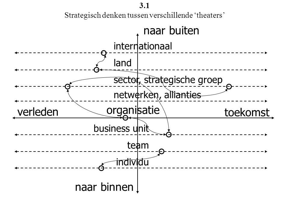 3.1 Strategisch denken tussen verschillende 'theaters'