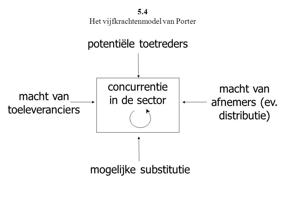 5.4 Het vijfkrachtenmodel van Porter