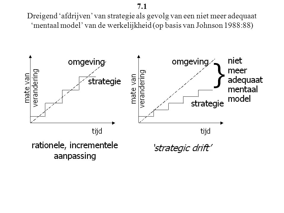 7.1 Dreigend 'afdrijven' van strategie als gevolg van een niet meer adequaat 'mentaal model' van de werkelijkheid (op basis van Johnson 1988:88)