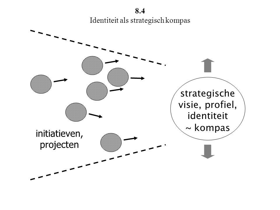 8.4 Identiteit als strategisch kompas