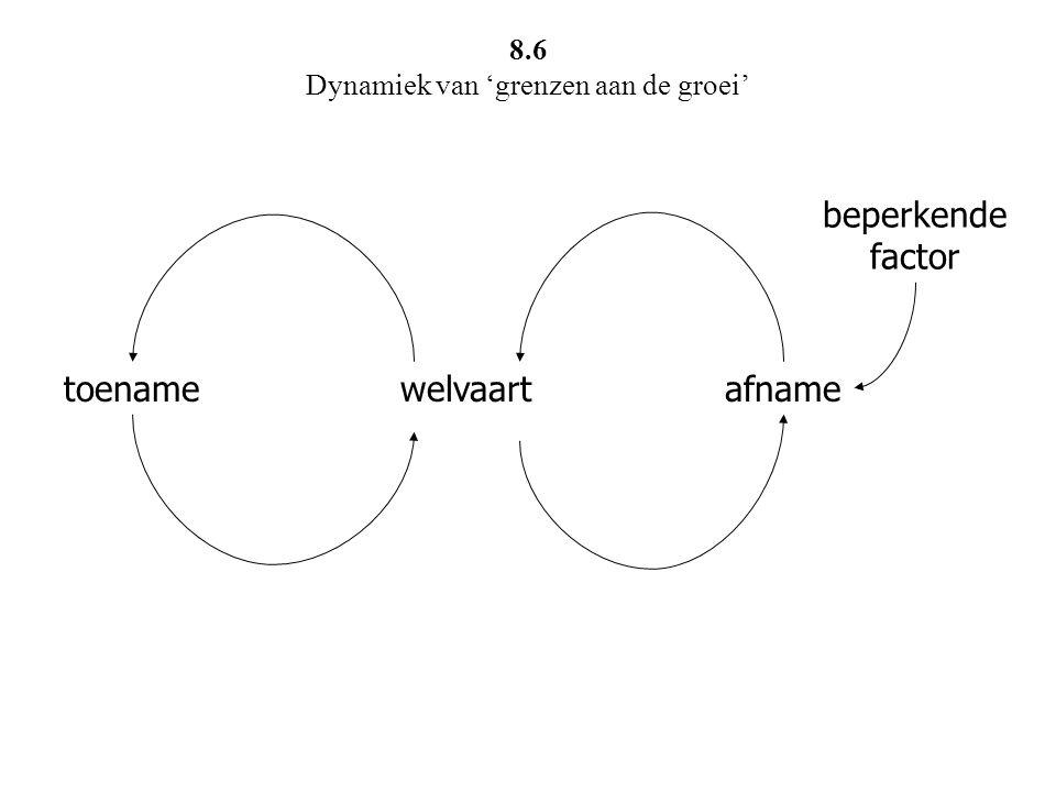8.6 Dynamiek van 'grenzen aan de groei'