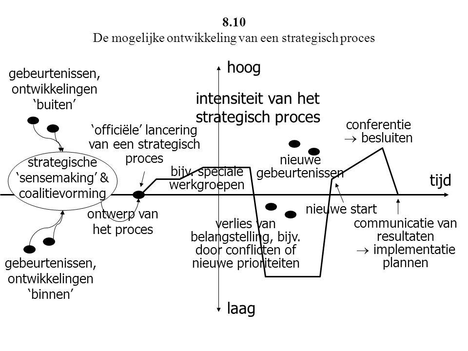 8.10 De mogelijke ontwikkeling van een strategisch proces