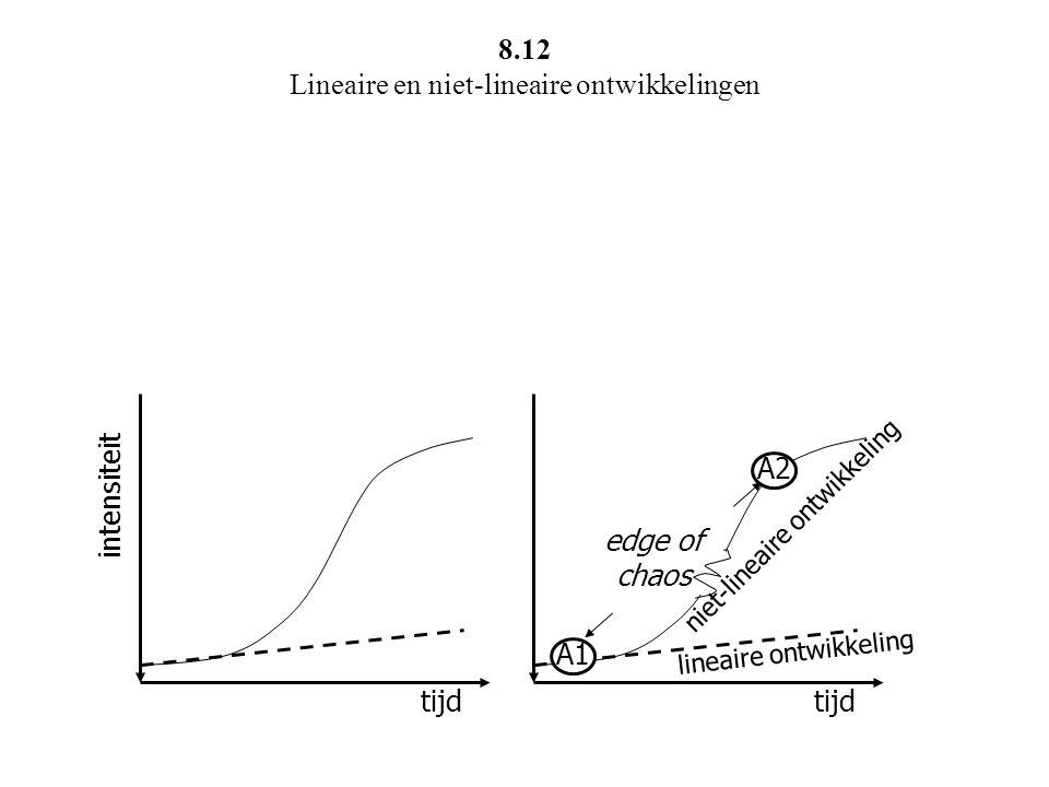 8.12 Lineaire en niet-lineaire ontwikkelingen