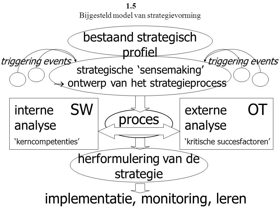 1.5 Bijgesteld model van strategievorming