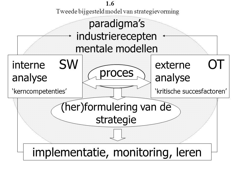 1.6 Tweede bijgesteld model van strategievorming