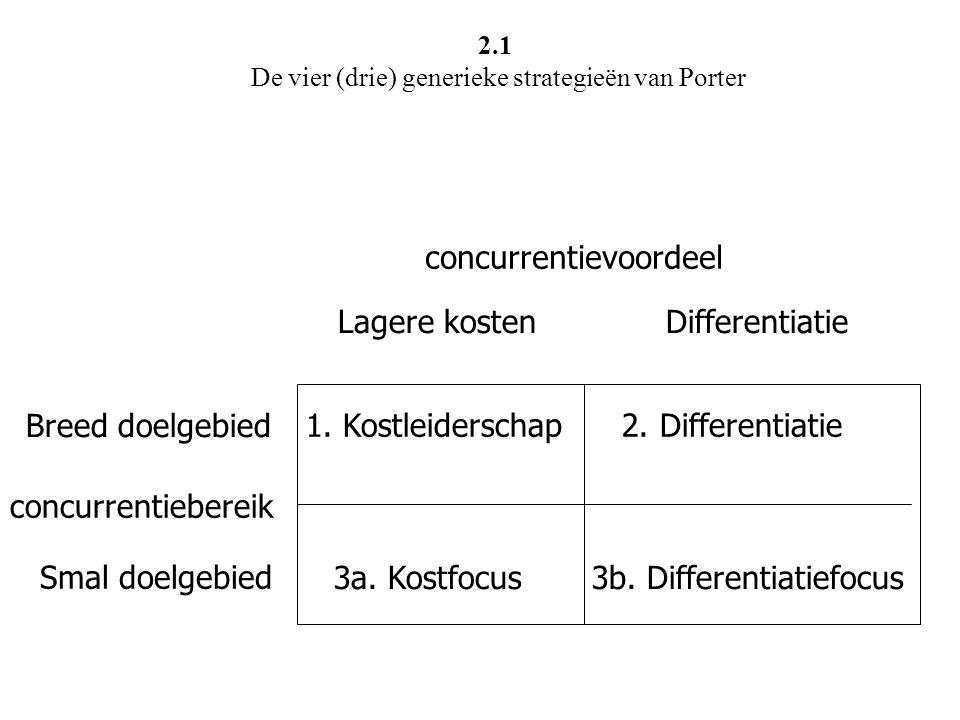 2.1 De vier (drie) generieke strategieën van Porter