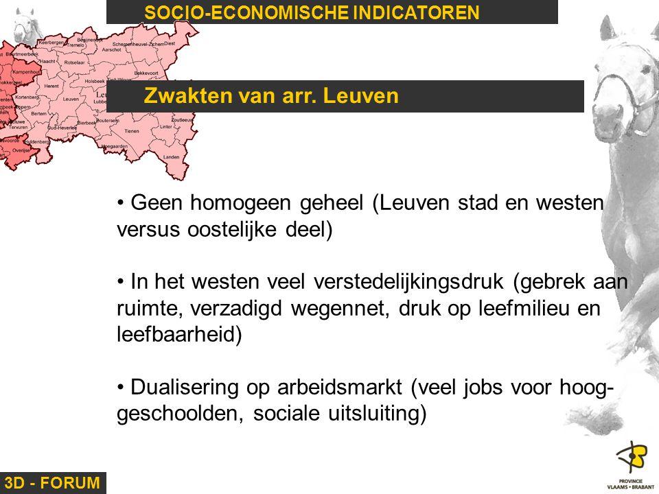 Geen homogeen geheel (Leuven stad en westen versus oostelijke deel)