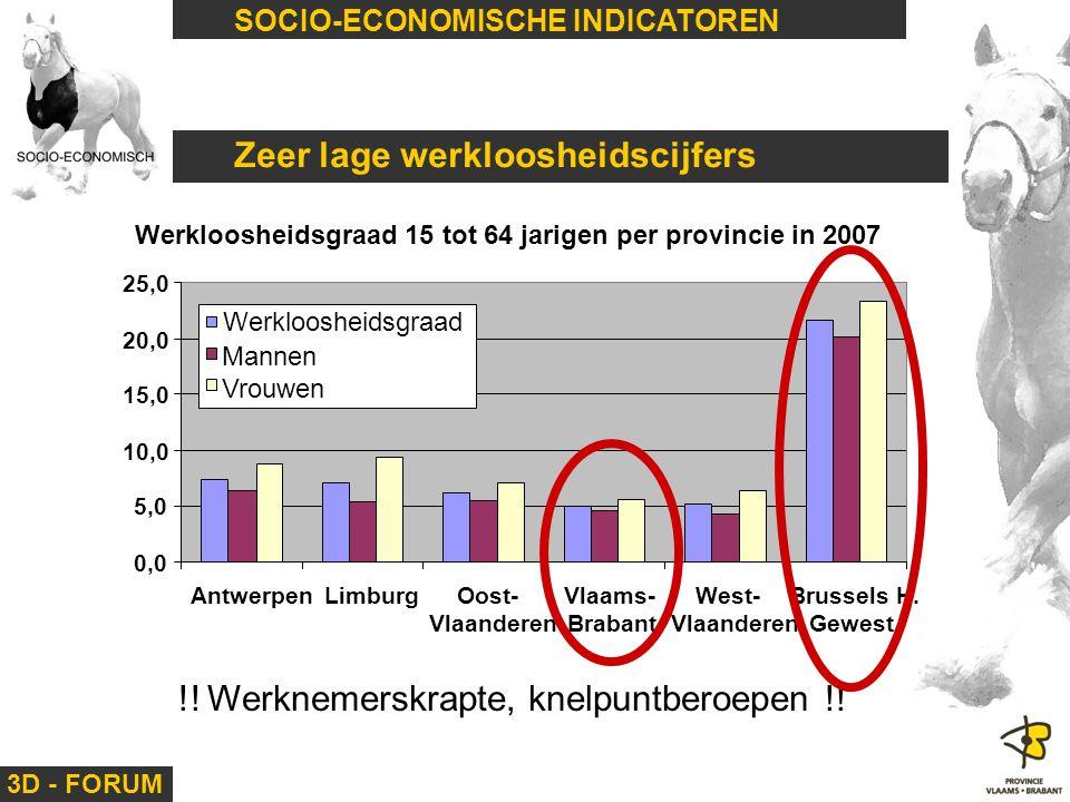 Zeer lage werkloosheidscijfers
